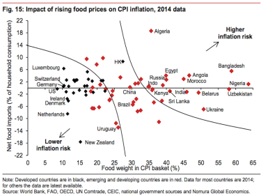 150901-CPI-inflation-food-prices-BI
